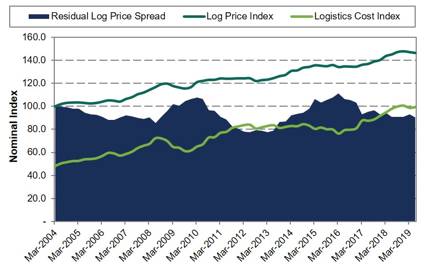 AUSTRALIAN SOFTWOOD RESIDUAL LOG PRICE INDEX, JUNE 2019
